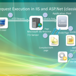 IIS7.5 Architecture - Part 3