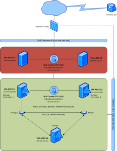 ADFS 2.0 - Architecture Diagram